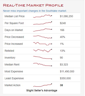 Southlake TX Real Estate Trends Q1 2020