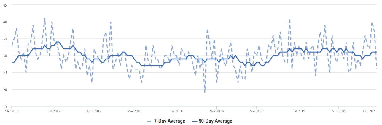 Celina Market Action Index Real Estate Trends Q1 2020
