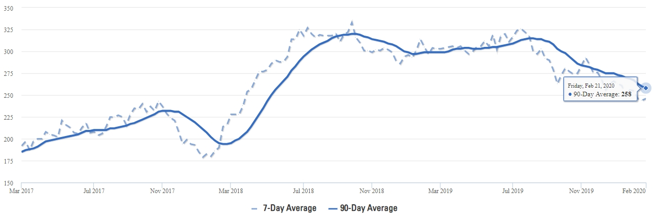 Celina Real Estate Inventory Averages Q1 2020