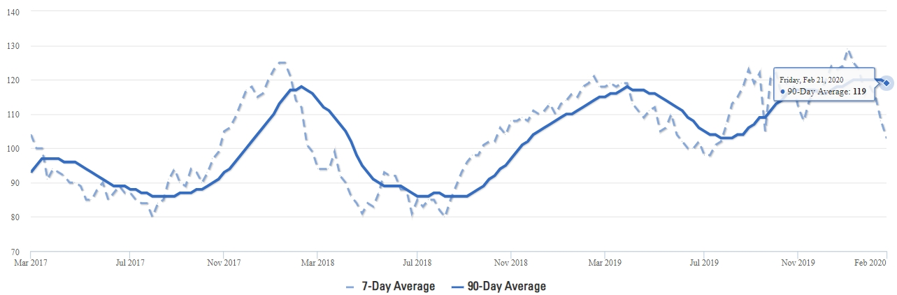 Celina Real Estate Average Days on Market DOM Q1 2020