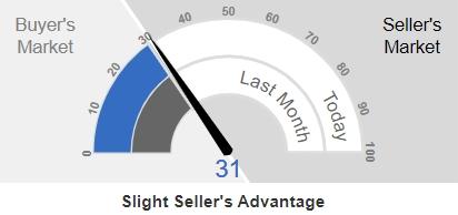 Celina Real Estate Market Action Index Q1 2020