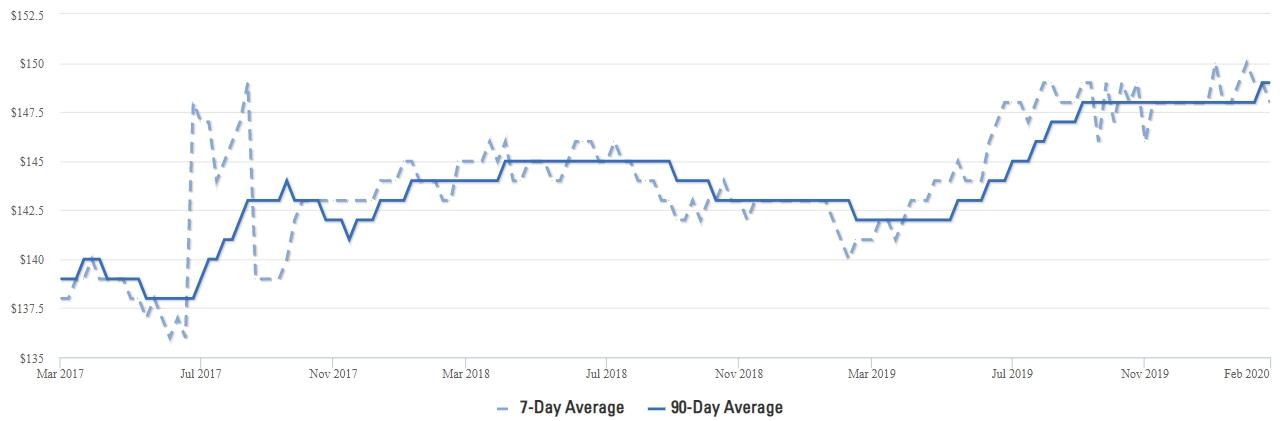 Celina Homes Price Per Square Foot Average Q1 2020