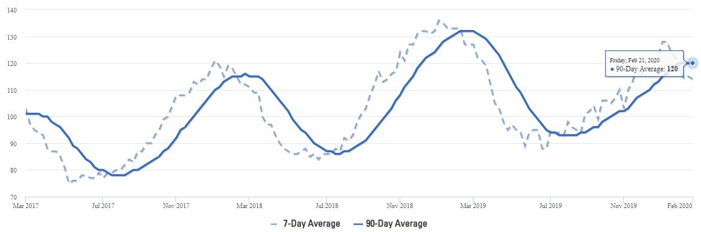 Frisco Real Estate Average Days on Market Q1 2020