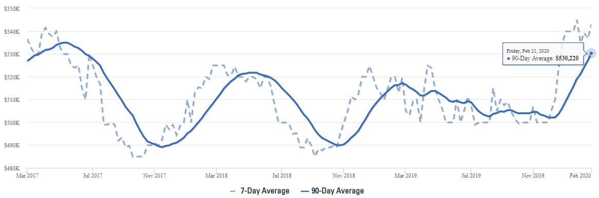 Frisco Median List Price Trends Q1 2020
