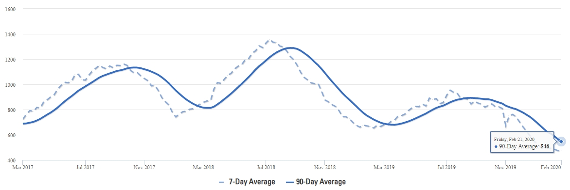Frisco Real Estate Inventory Averages Q1 2020