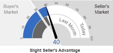 Frisco Real Estate Market Action Index Q1 Update
