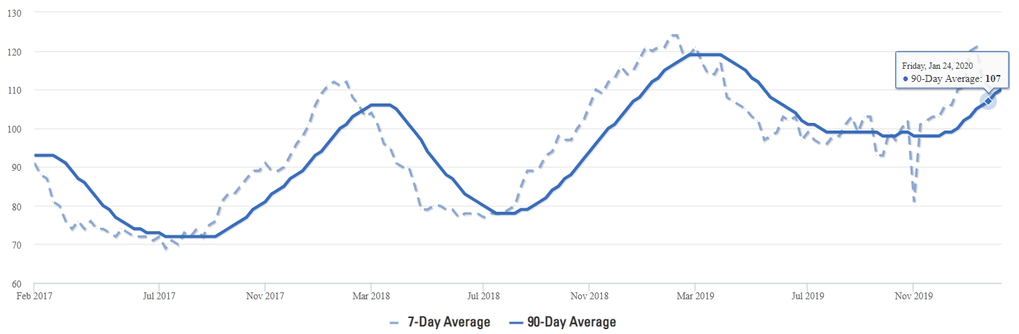 McKinney Average Days on Market