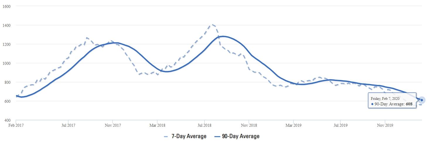 McKinney Home Inventory Average