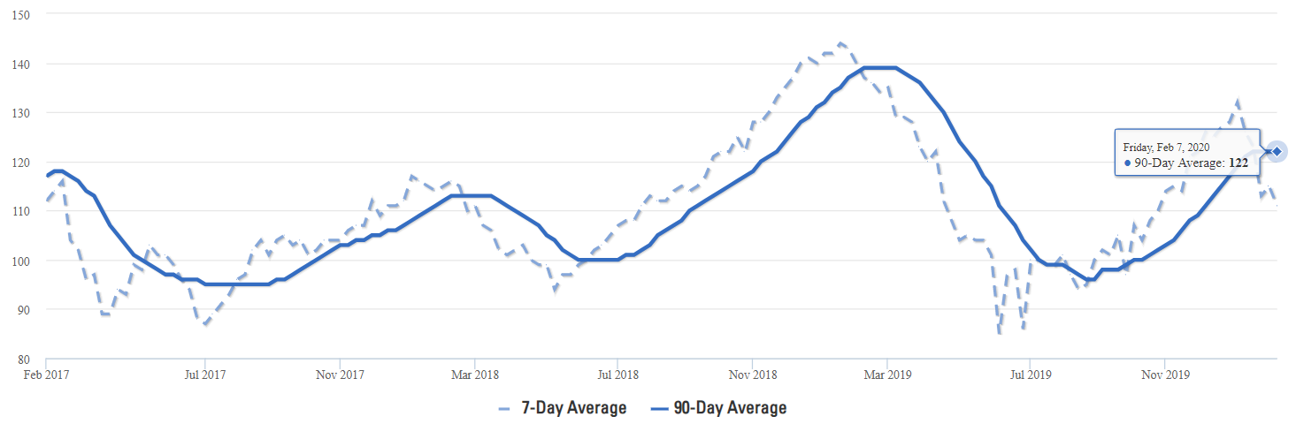 Prosper Real Estate Average Days on Market