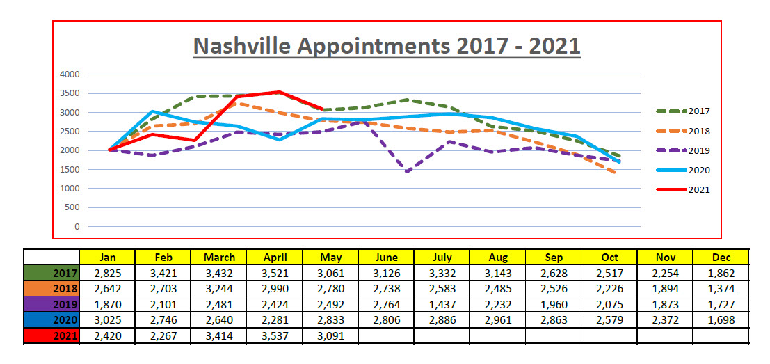 Nashville area Home Showings May 2021