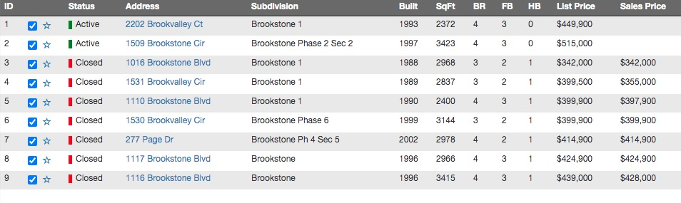 Brookstone Home For sale and Sold 2020