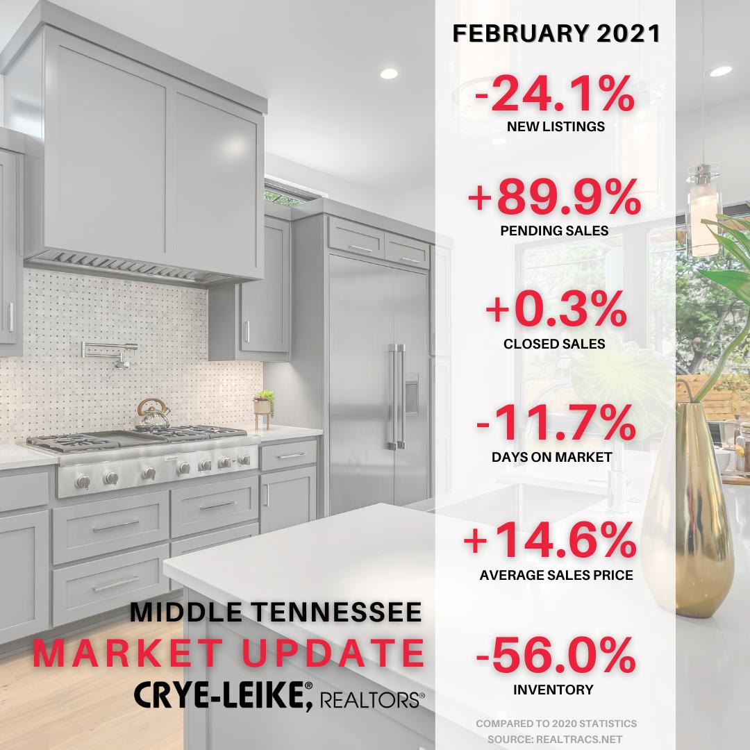 Nashville Market Update February 2021