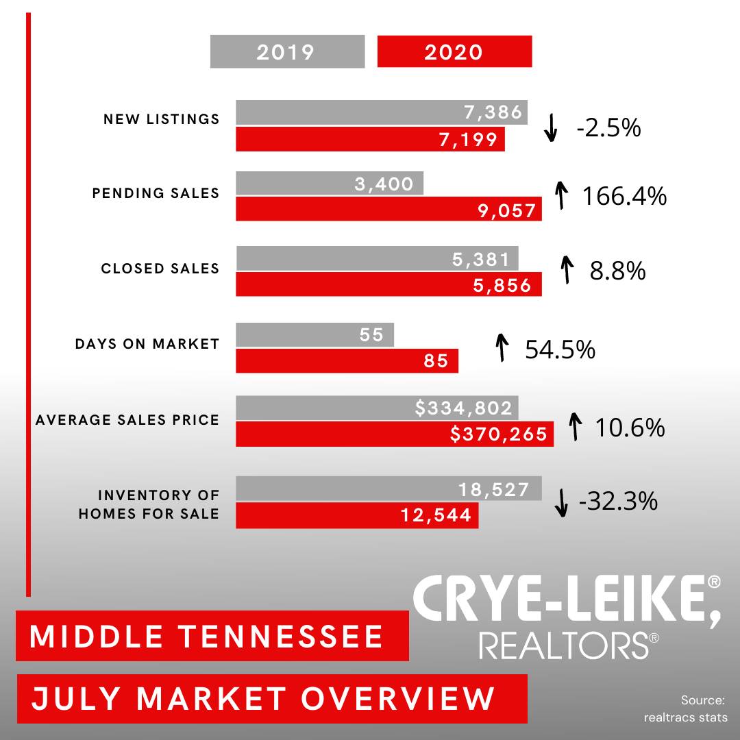Nashville Market Update July 2020