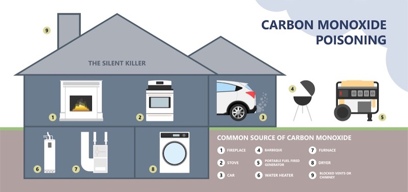 Common Causes of Carbon Monoxide at Home