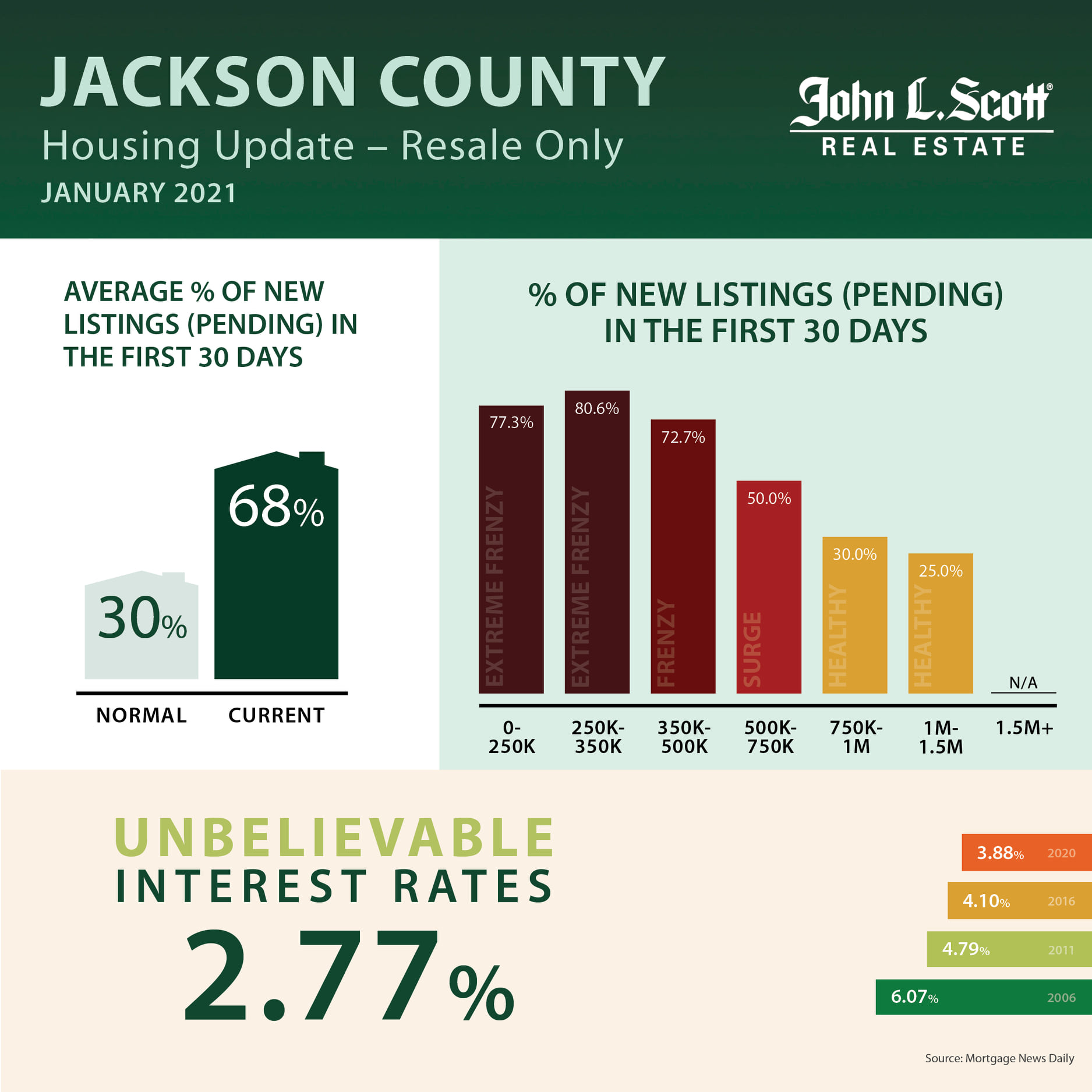 Jackson County Graphic of pending listings by price category