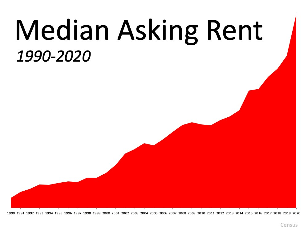 Graph Rent increase over 30 yrs