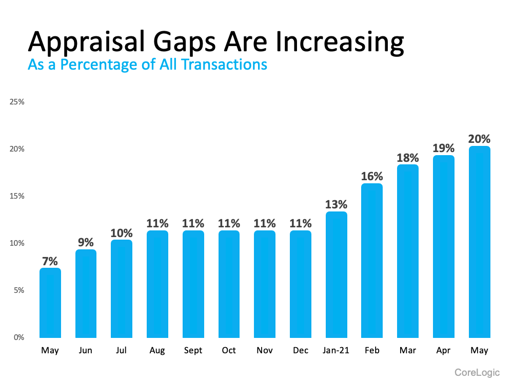 Graph showing appraisal gap with percentages of houses