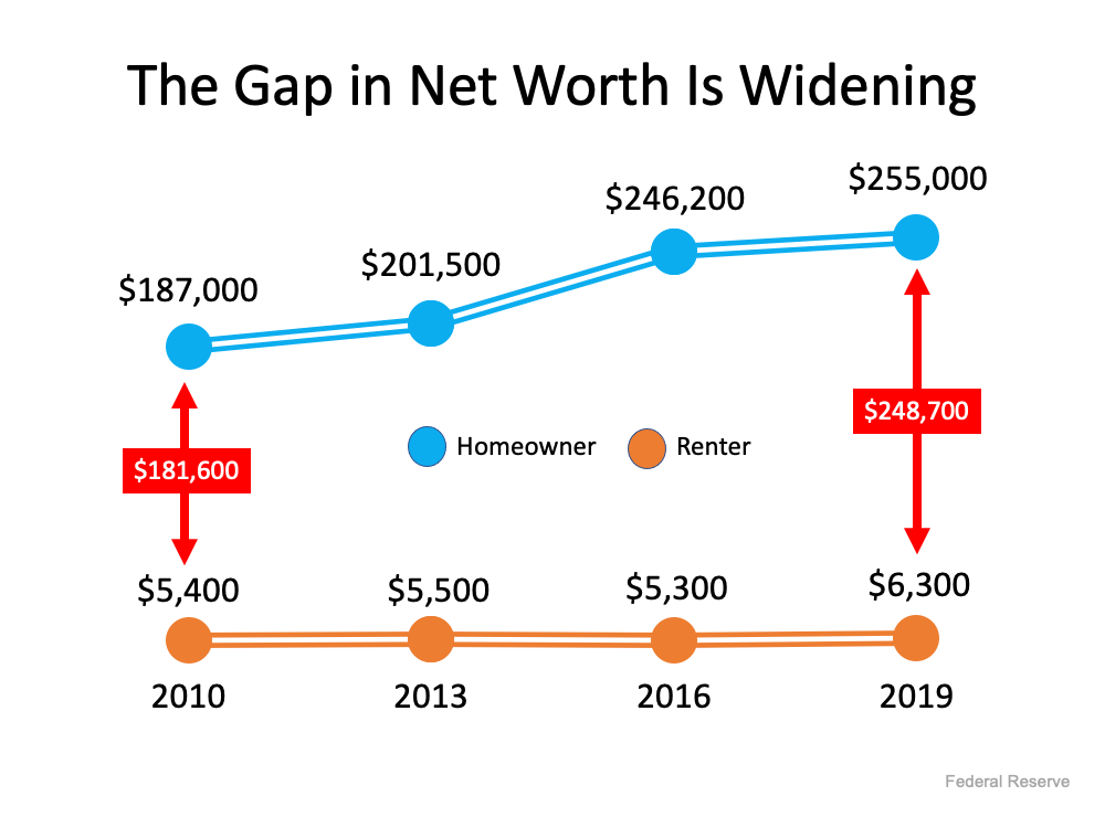 Graph showing Gap between Owner and renter net worth