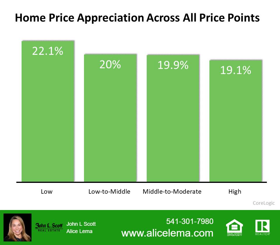 Home Appreciation Graph