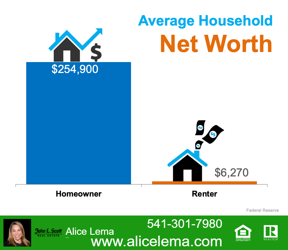 Owner Networth Graphic