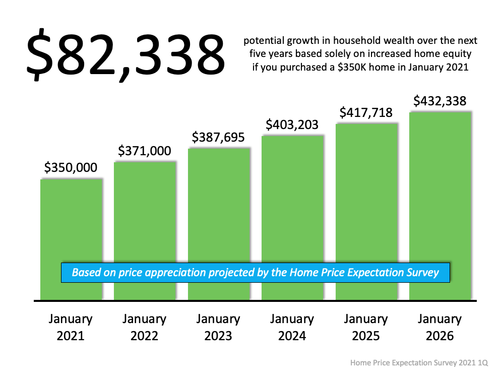 Graph for Home Equity Build up in 5 yrs.