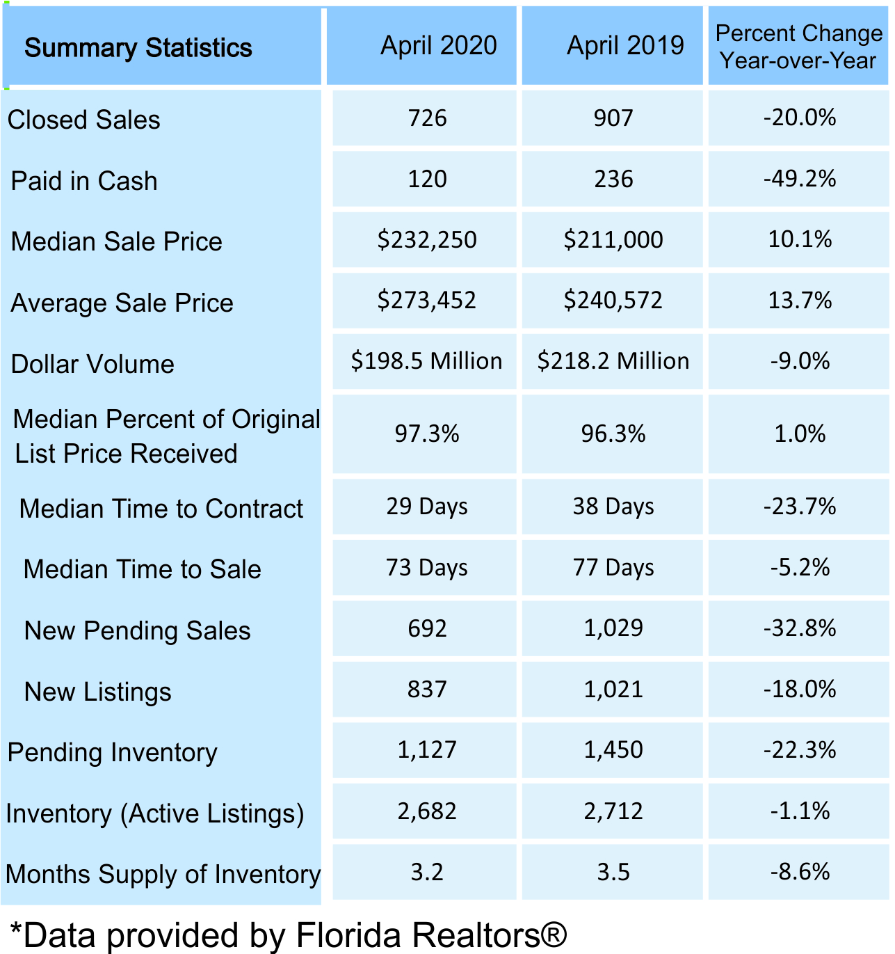 April 2020 Volusia County Real Estate Statistics