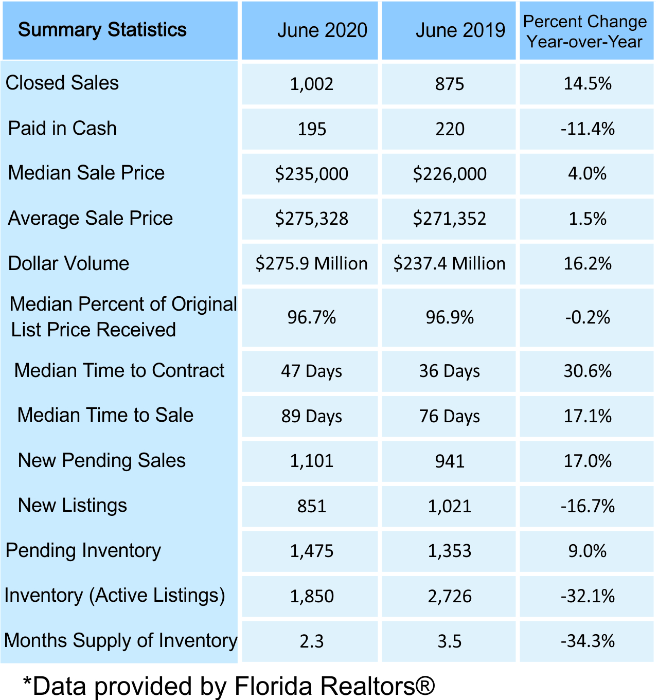 June 2020 Volusia County Real Estate Statistics