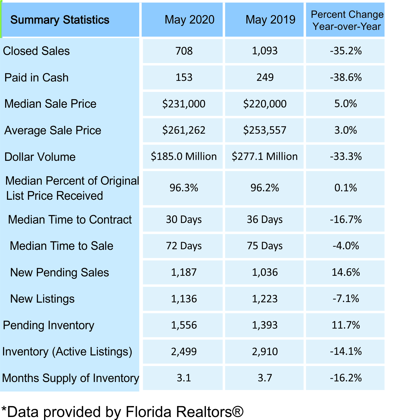 May 2020 Volusia County Real Estate Statistics