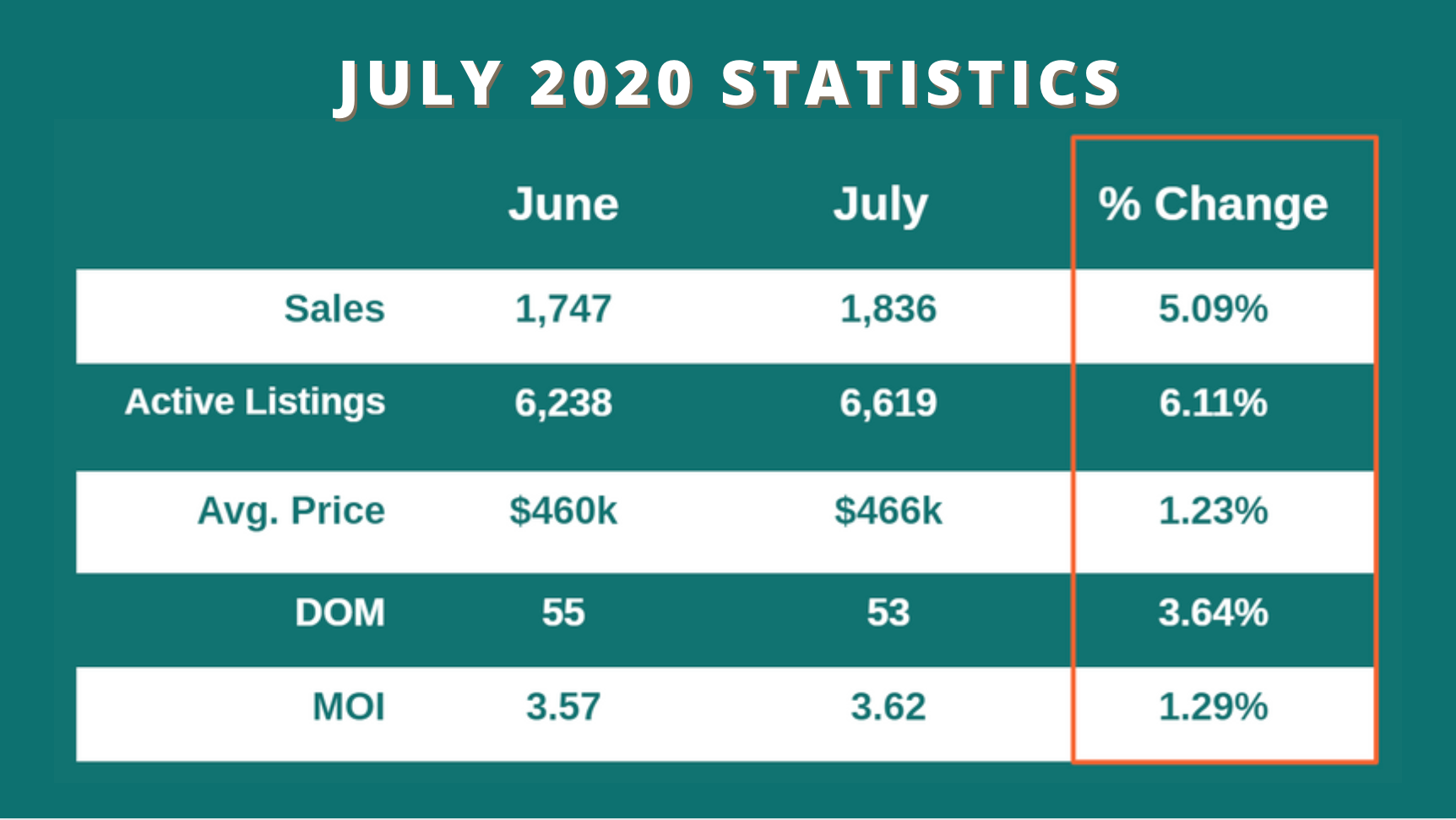 Learn more about average home prices in Calgary, plus Calgary real estate sales history for July 2020
