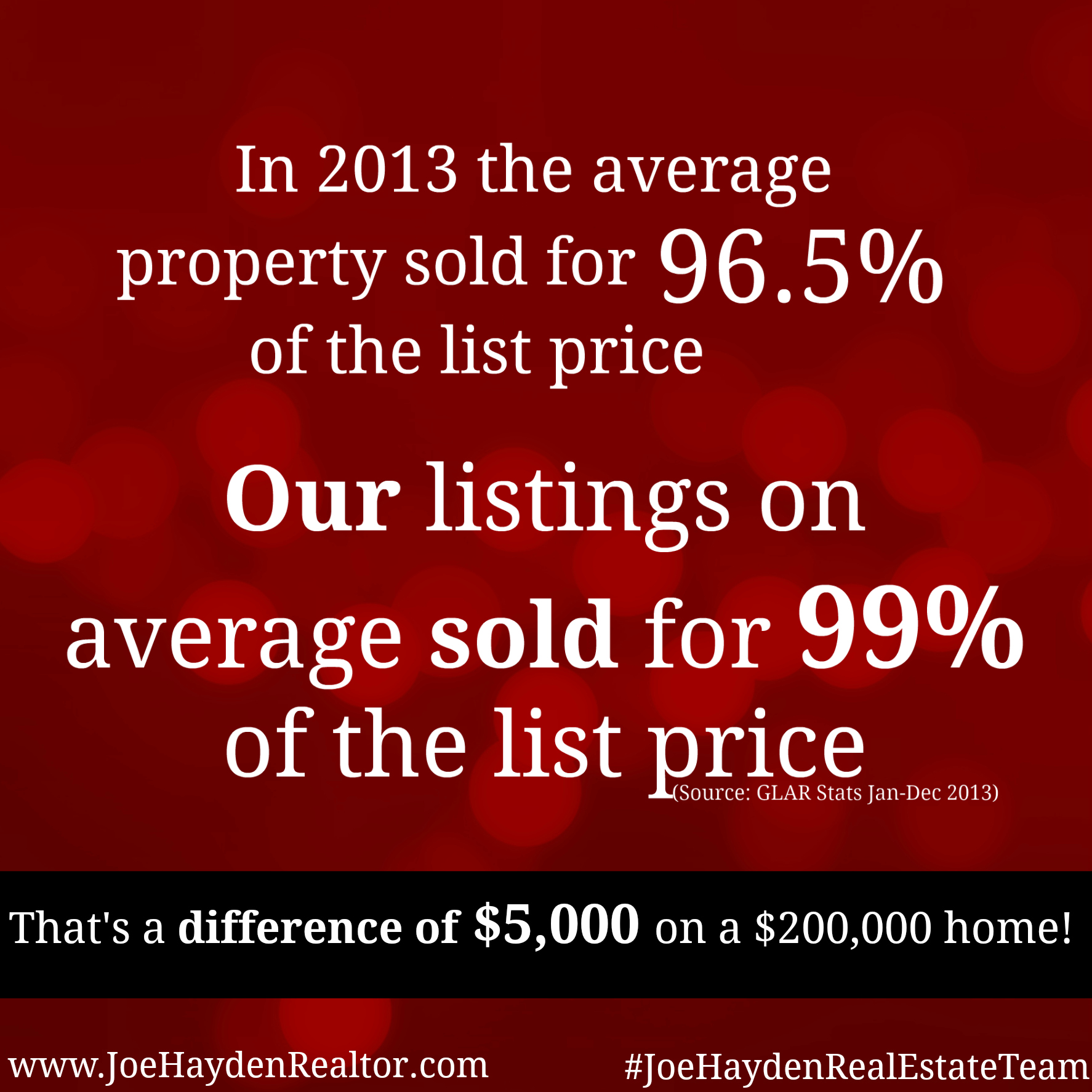 Homes Sold at 99% of List Price