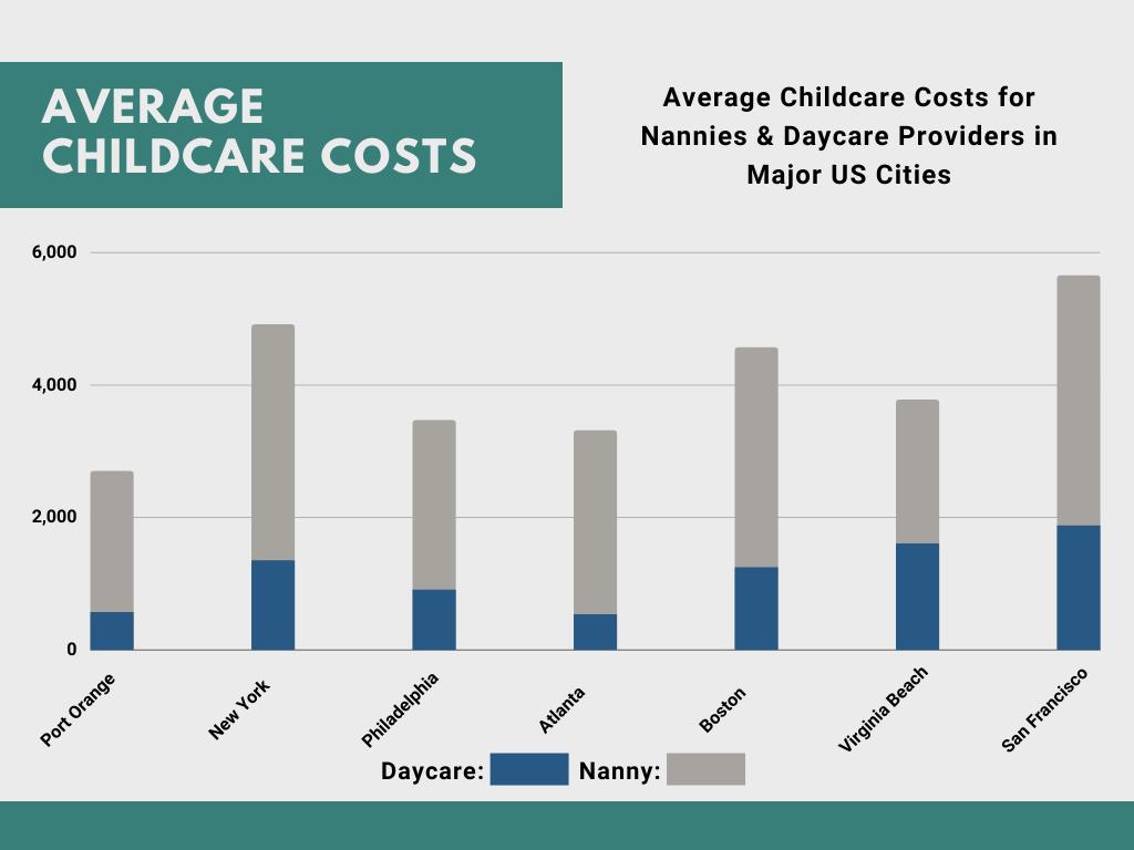 Child Care Costs in Port Orange