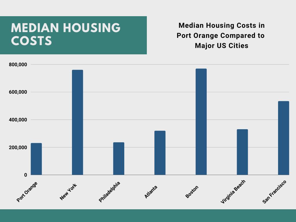 Housing Costs in Port Orange