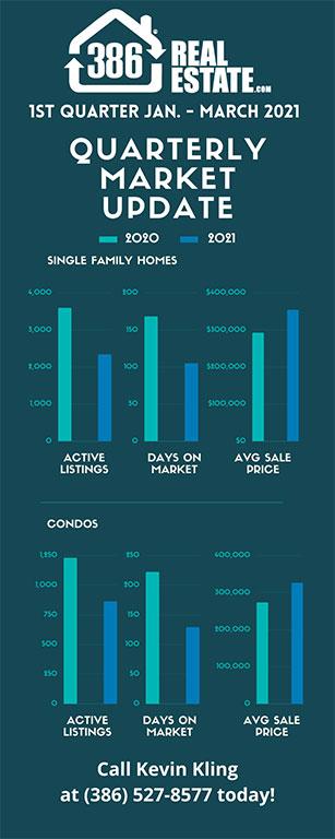 1st quarter 2021 real estate market update 386