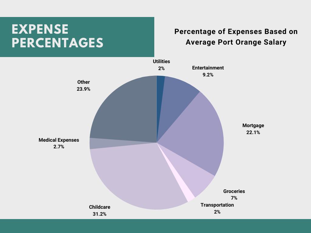 Salary in Port Orange