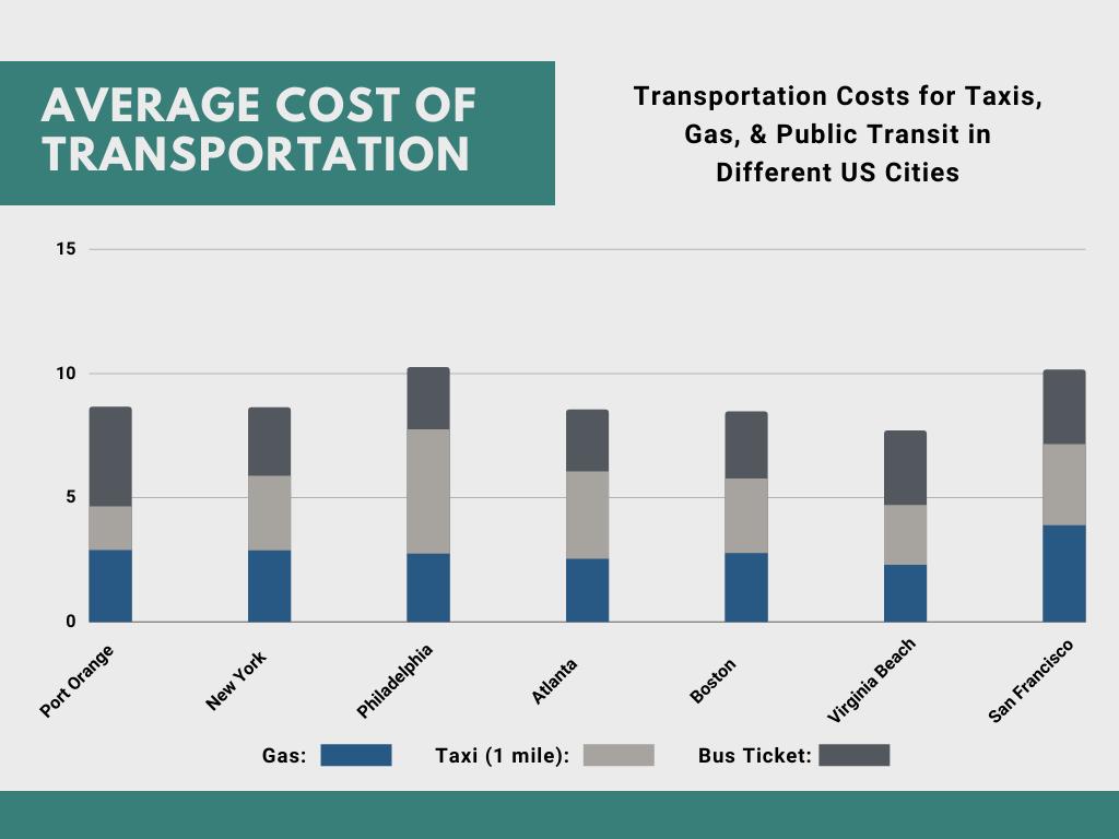 Transportation Costs in Port Orange