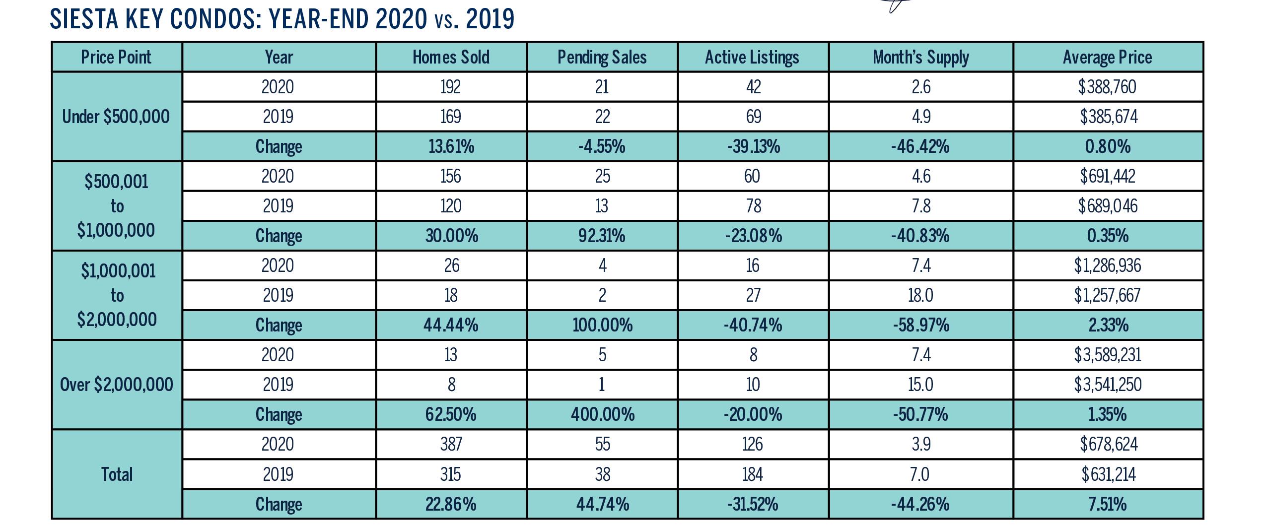 Siesta Key 2020 Year End Real Estate Market Condos