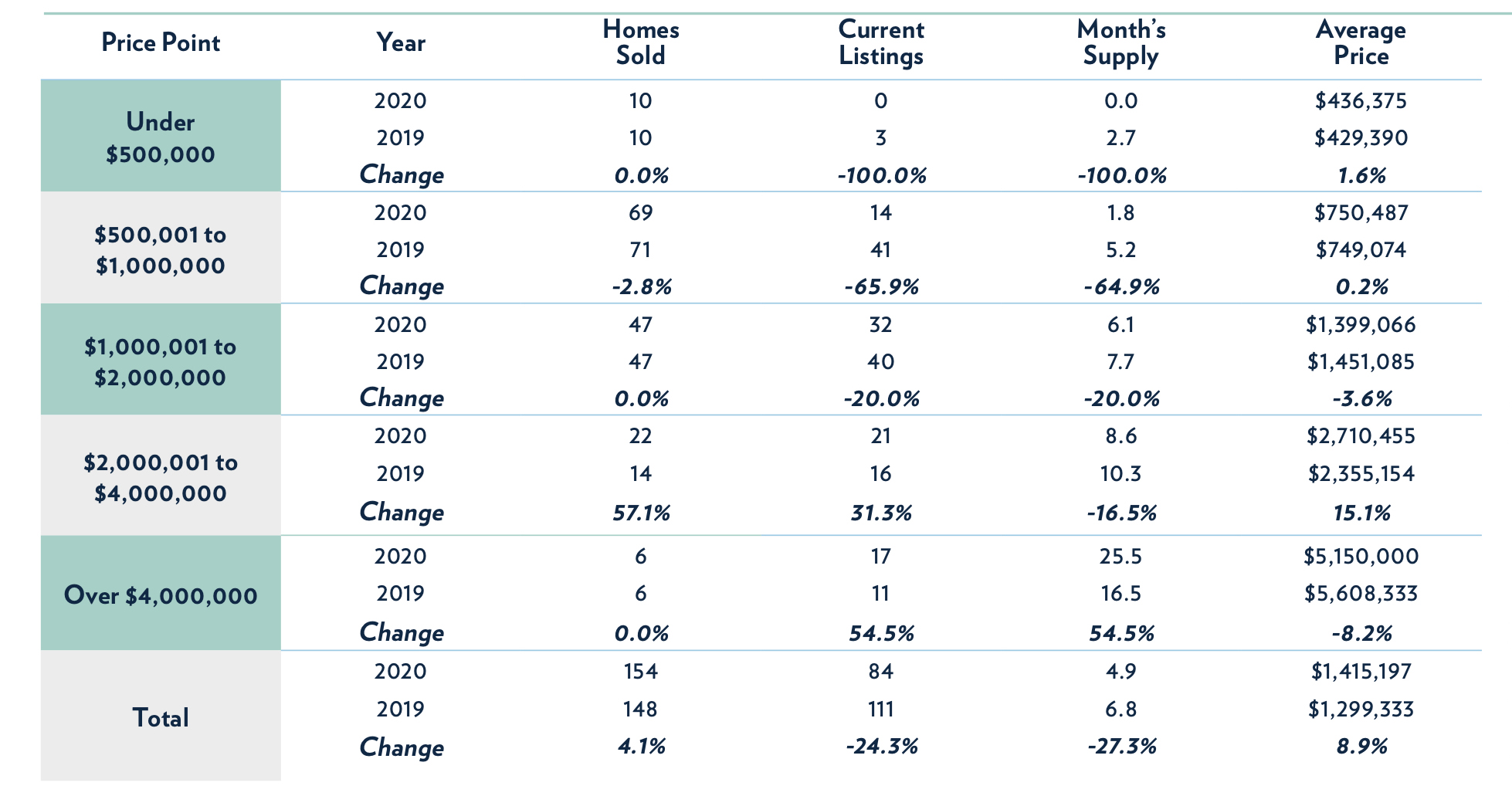Siesta Key Luxury Real Estate Market Update - Single Family Homes Chart