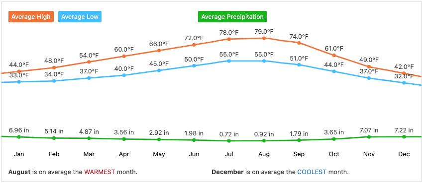 Ridgefield WA Climate and Weather