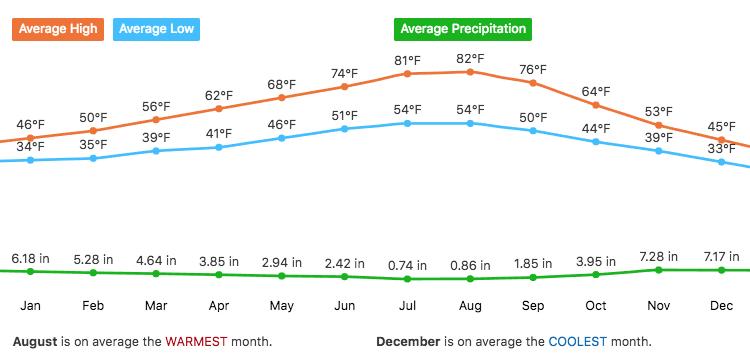 Washougal Average Temperature