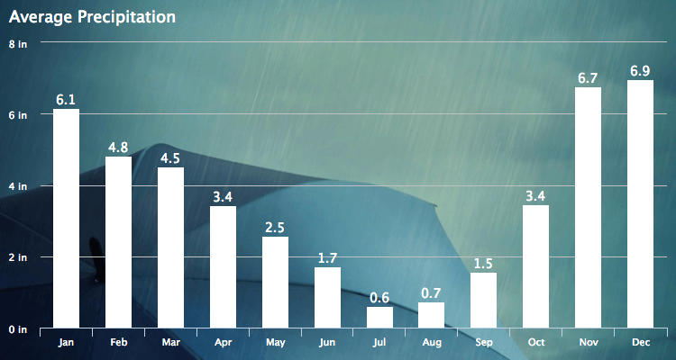 Portland Oregon Average Rainfall