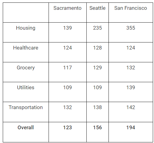 Sacrmaento cost of living compared to Seattle and San Francisco