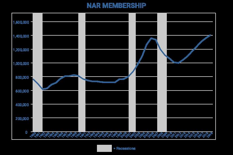 Graph of NAR Membership Over Time