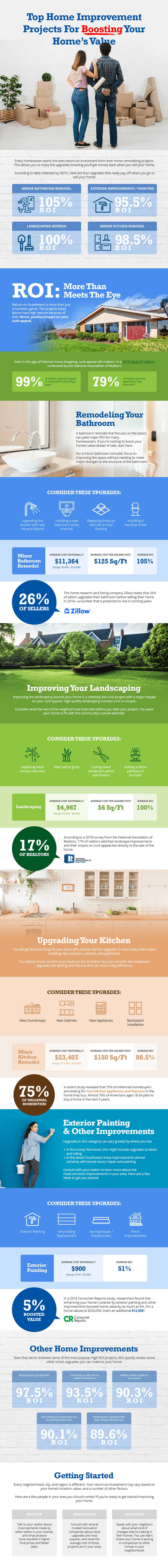 Infographic of top home improvement projects for boosting your homes value.