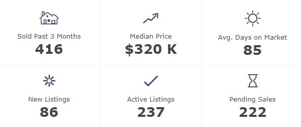 Hilton Head Island Condo Market Stats