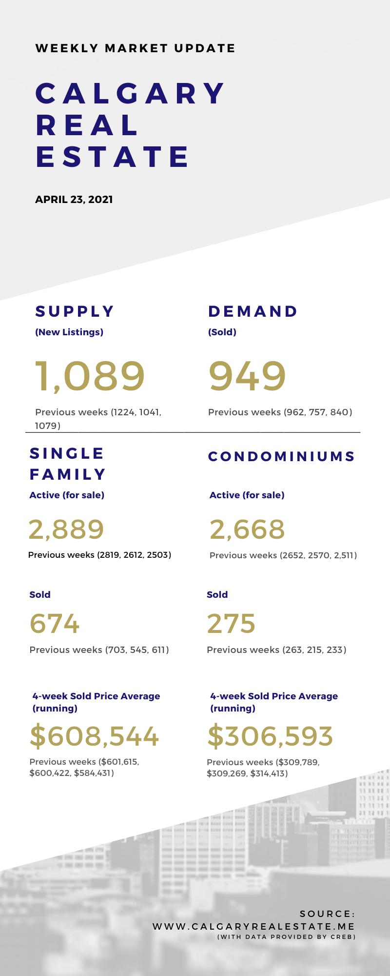 Weekly Market Stats - April 23, 2021