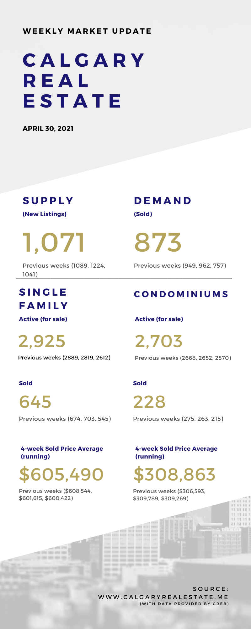 Weekly Market Statistcis - April 30, 2021 - Calgary Real Estate