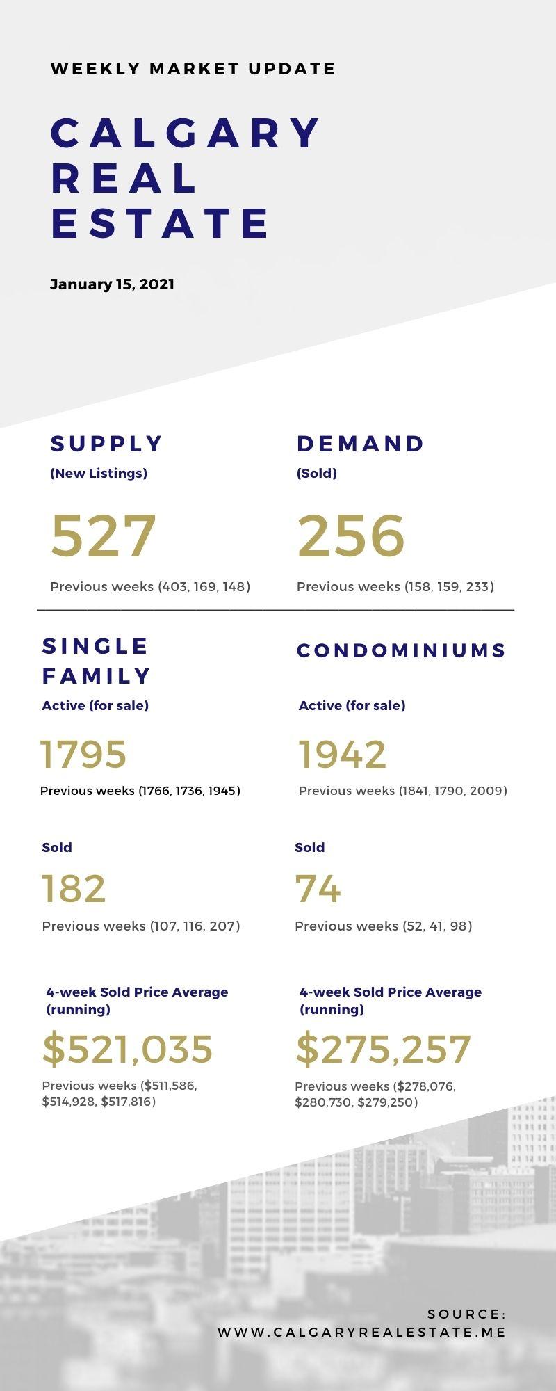 Weekly Stats - January 15, 2021