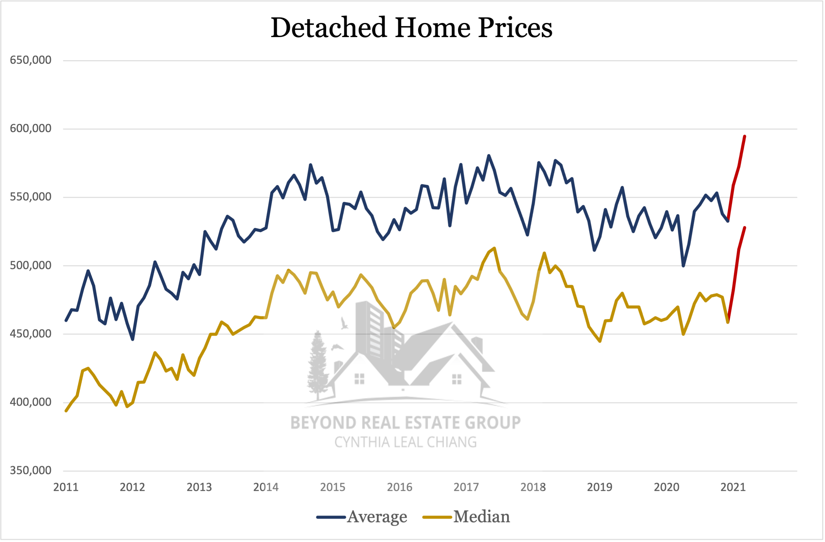 Detached Prices - March 2021