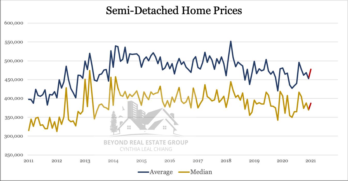 Prices Semi-Detached Jan 2021