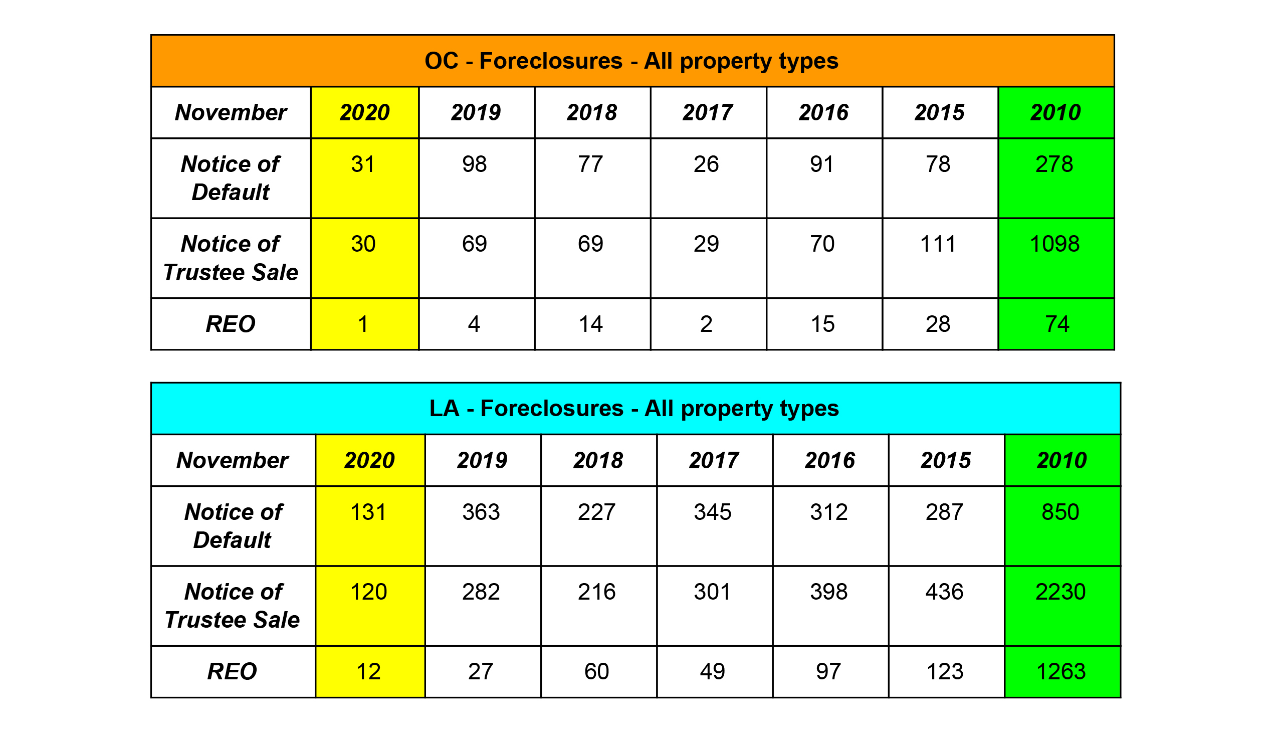 Foreclosures - OC and LA